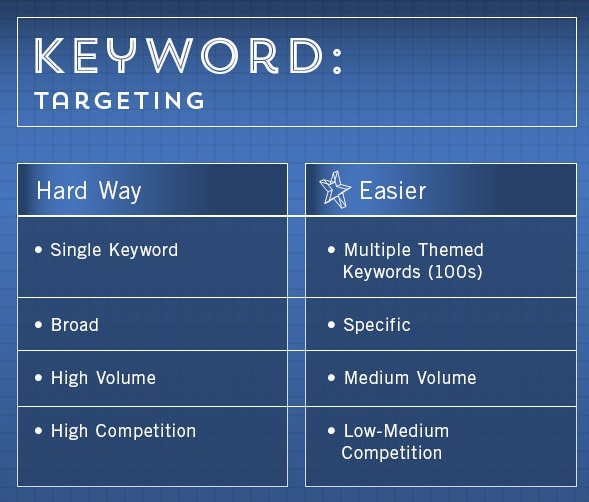 theme keyword